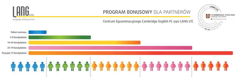 Program Bonusowy Lang LTC Cambridge English