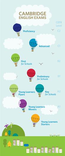 Egzaminy Cambridge English: Proficiency, Advanced, Preliminary, Key, YLE